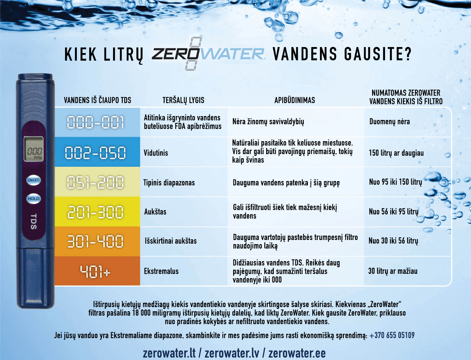 How-long-will-the-ZeroWater-Filter-last